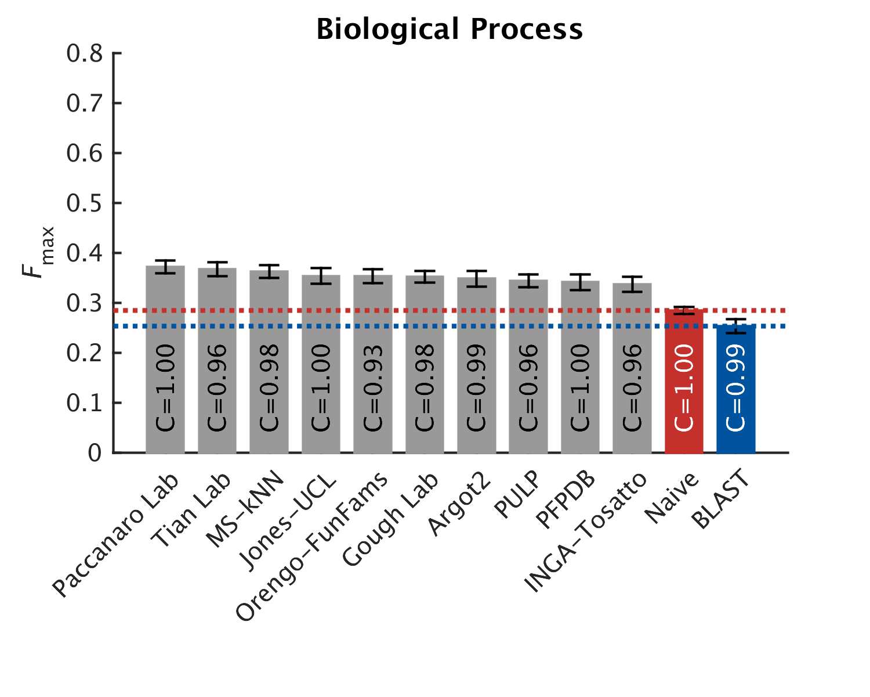 Top 10 Predictors: biologucal process