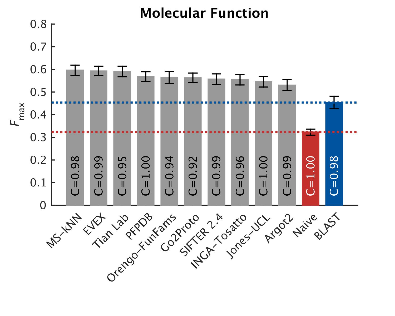 Top 10 predictors: Molecular Function