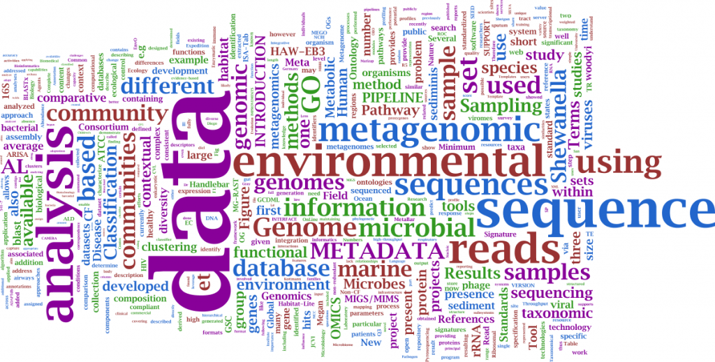 Click to Enlarge. Created using IBM WordCloud