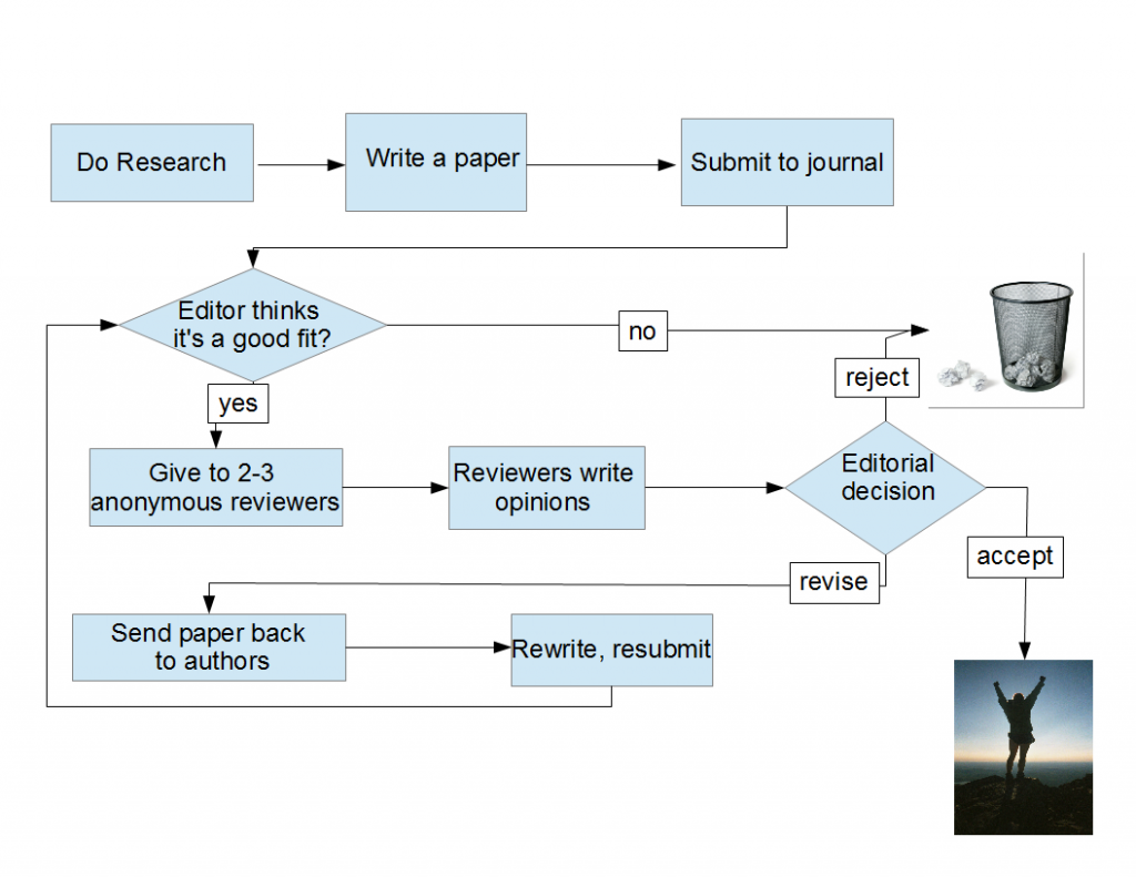 paper-journal-flowchart