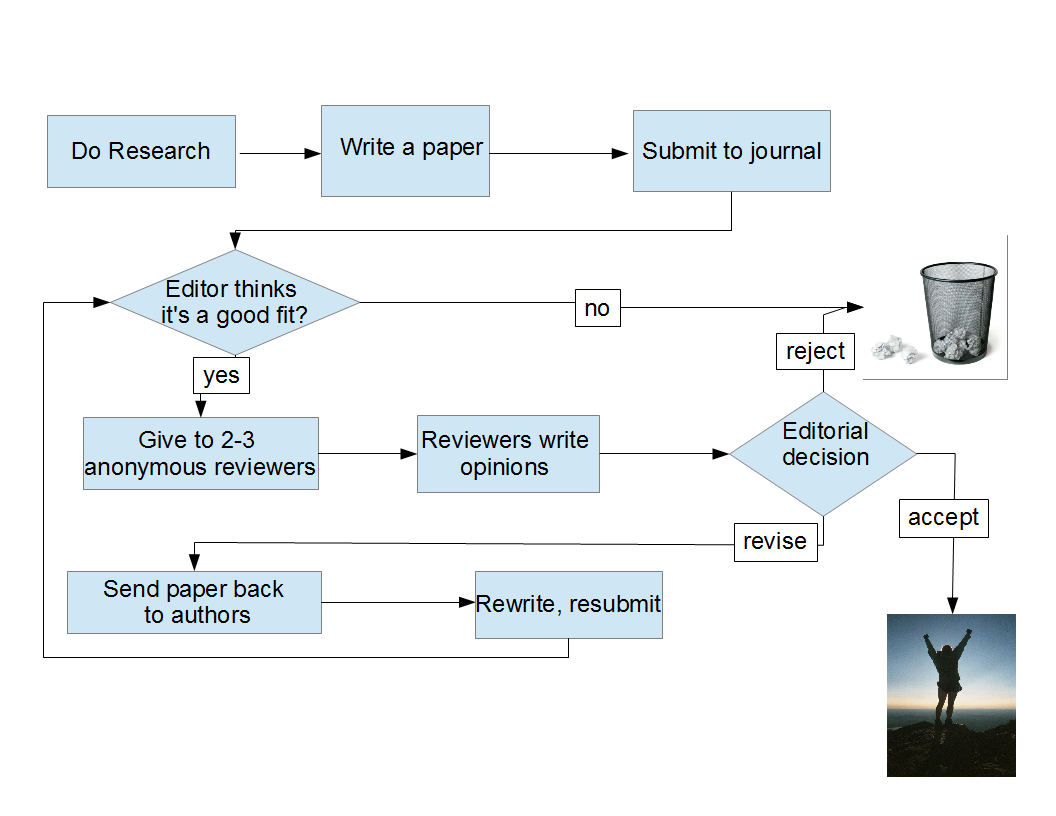 http://bytesizebio.net/wp-content/uploads/2012/12/paper-journal-flowchart1.png